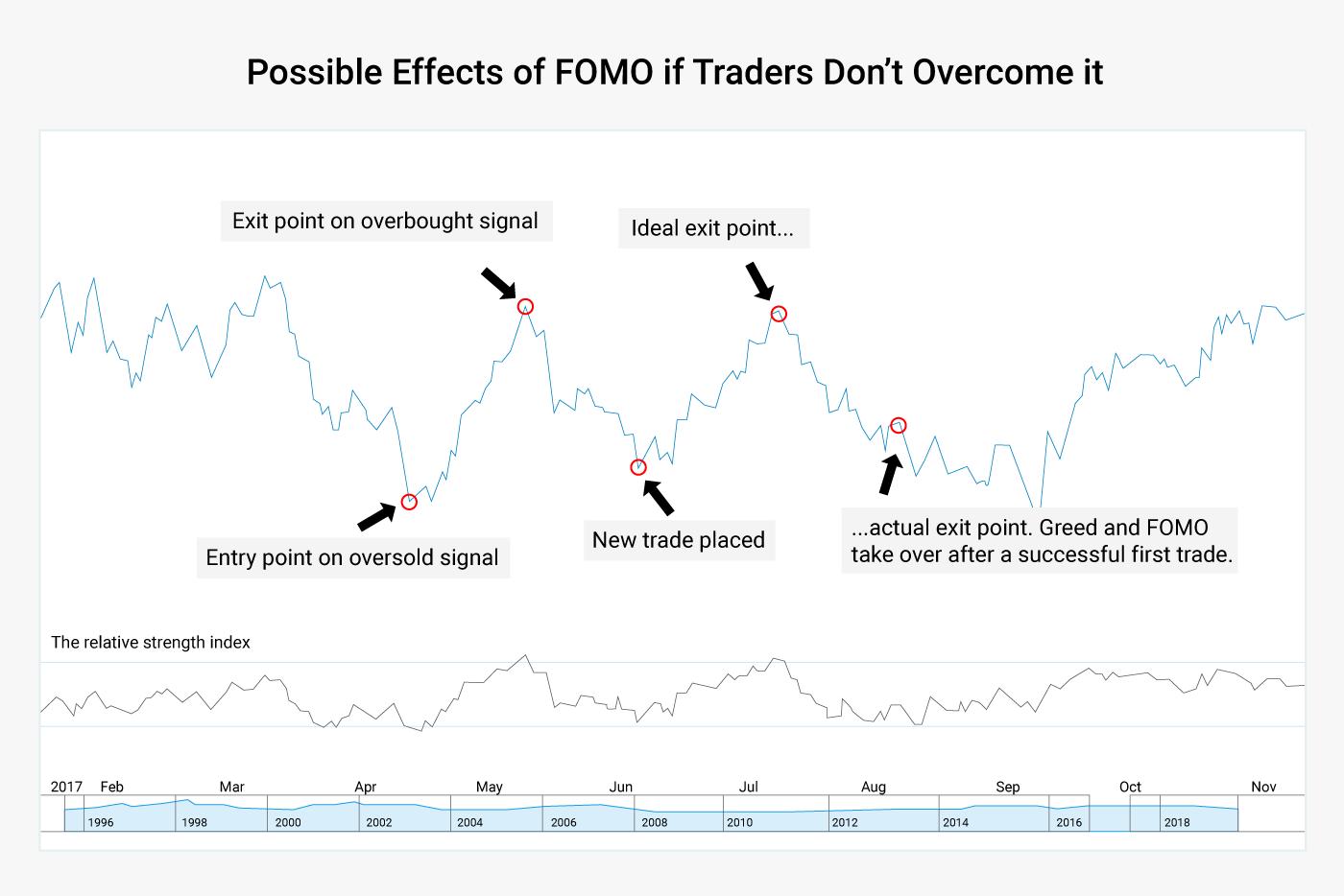 Biểu đồ cho thấy các tác động có thể có của FOMO nếu các nhà giao dịch không vượt qua nó