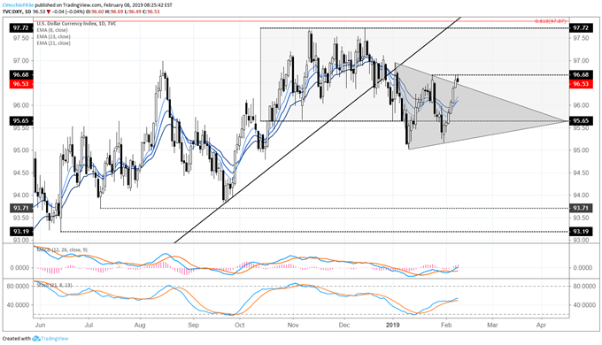No Breakout for US Dollar; Gold Turns Higher Again