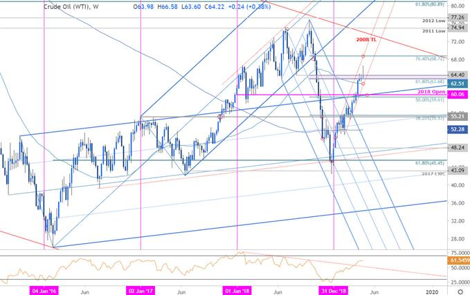 Oil Price Chart - Crude Weekly - WTI