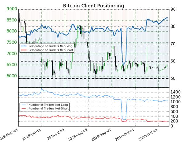 Bitcoin : le positionnement des traders particuliers donne un signal baissier