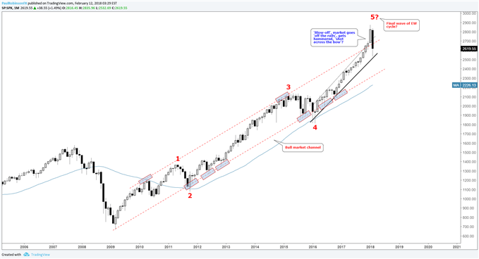 S&P 500 monthly chart w/Elliot wave count and bull market channel