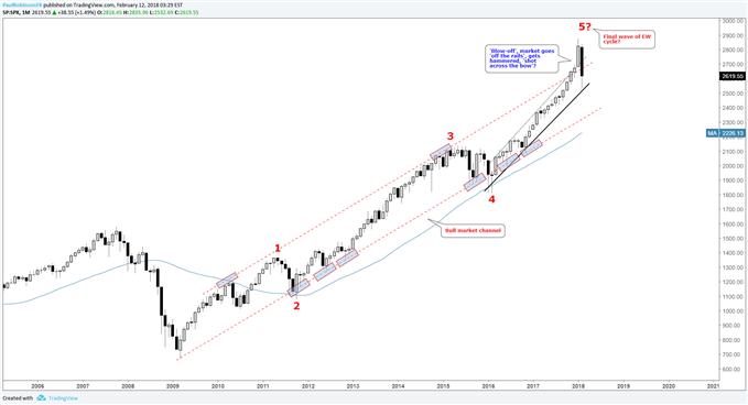 S&P 500 Monatschart mit Elliott-Wellen-Folge und Bullenmarktkanal