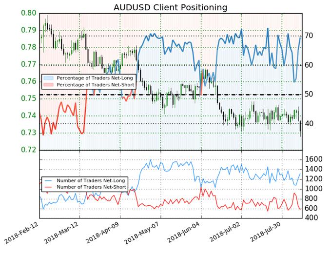 AUD/USD Kundensentiment