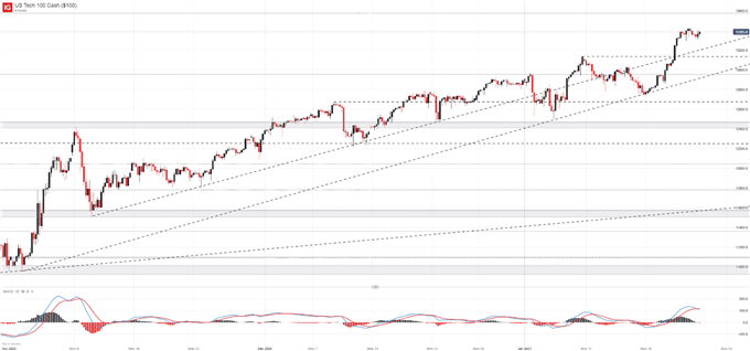 Dow Jones, Nasdaq 100, DAX 30 Önümüzdeki Hafta İçin Tahminler