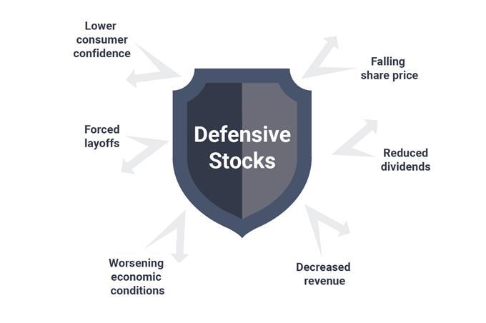 Cổ phiếu phòng thủ