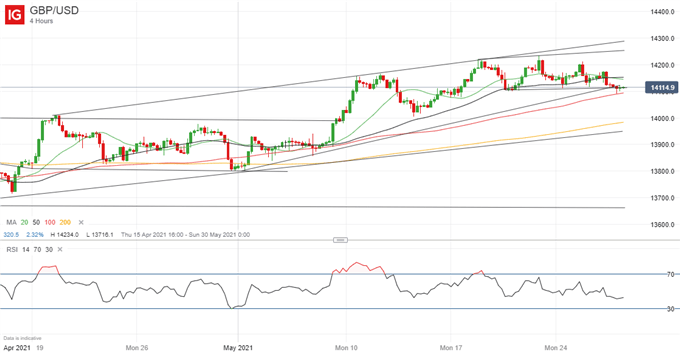 British Pound (GBP) Price Outlook: GBP/USD Challenging Support