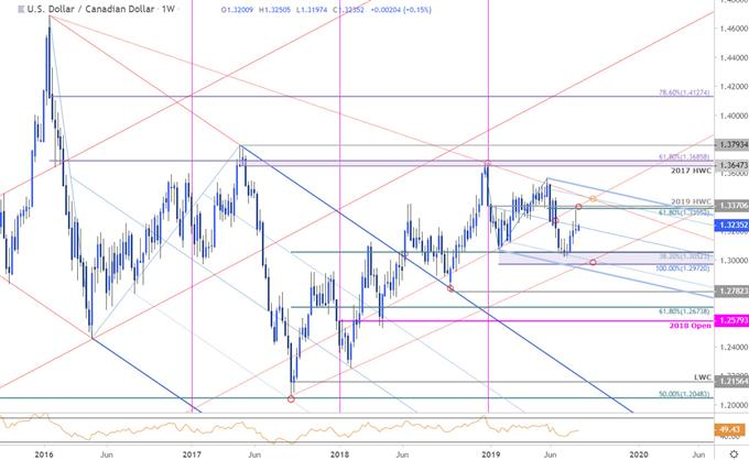 Loonie Price Chart - USD/CAD Weekly - US Dollar vs Canadian Dollar Technical Forecast