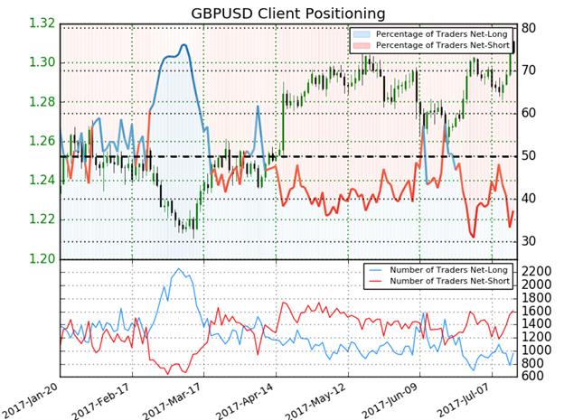 GBP/USD IG Sentiment