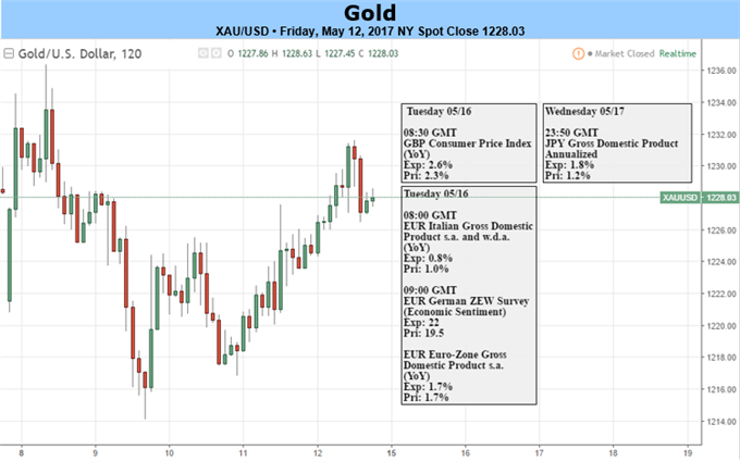 Gold Price: Sell-off Responds to Key Zone of Interest