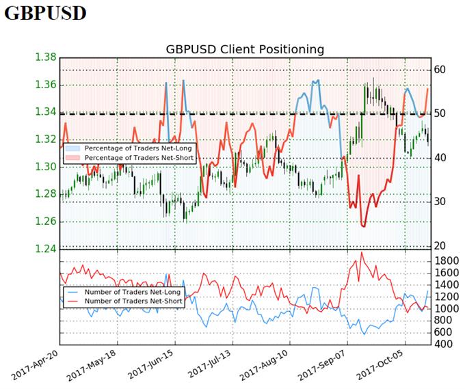 GBP/USD Retail Sentiment