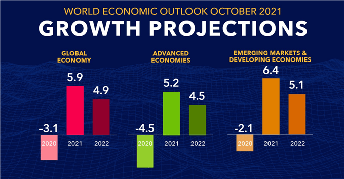 IMF growth projections
