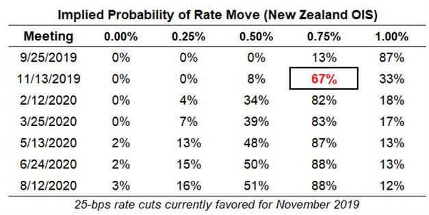 rbnz rate, interest rate, rbnz interest rate, rbnz rate expectations, nzd rate expectations, reserve bank of new zealand rate cut odds, rbnz rate cut odds