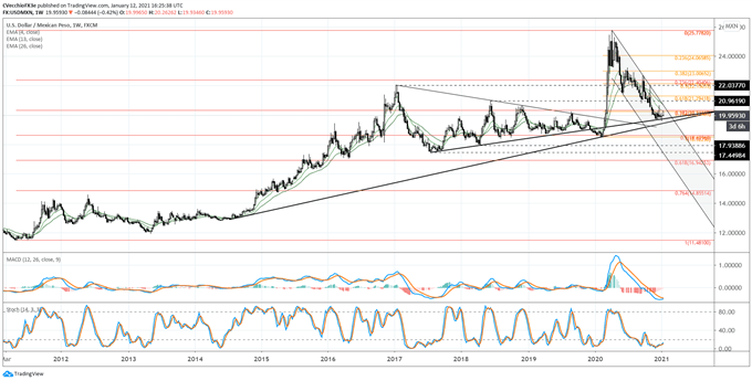 Mexican Peso Forecast: Rising US Yields Held USD/MXN Fend Off Breakdown, For Now