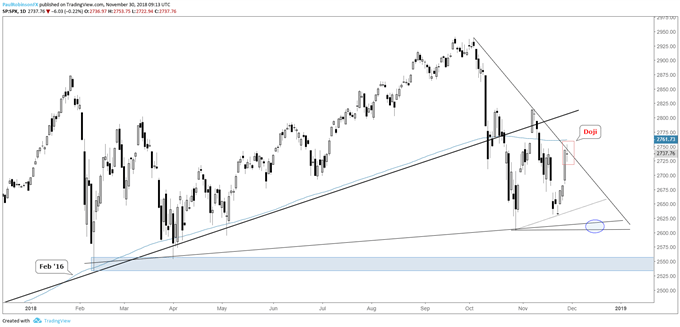 S&P 500 daily chart, Doji at trend-line