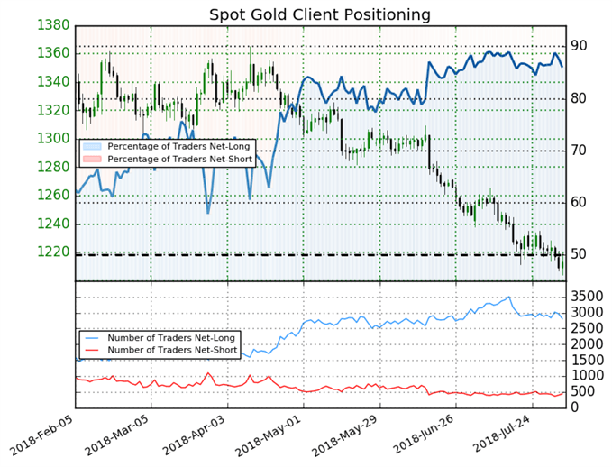 XAU Gold Client Positioning and Sentiment