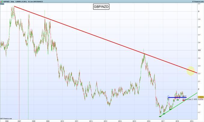 Selección del autor: Largo GBP/NZD, en espera de continuación de tendencia