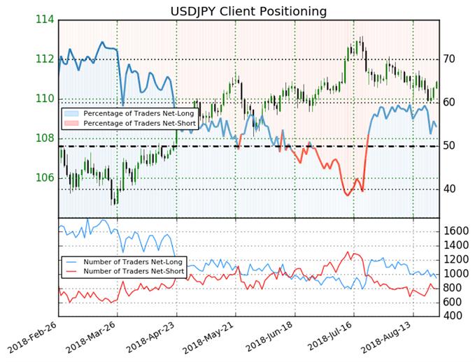 USD/JPY : Le signal du Sentiment est neutre