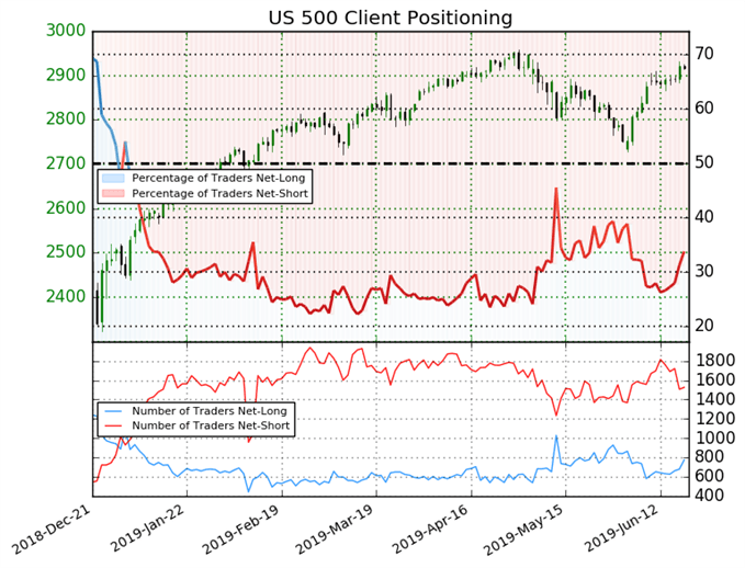 SP 500 IG client sentiment