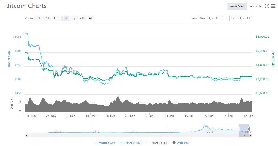 Stuck btc Bitcoin And Nasdaq Eth Price Pricing Btc Announces