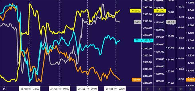 Gold and crude oil prices idle before US GDP data