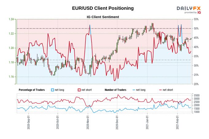Euro Fiyat Tahmini: EUR / USD, 4. Çeyrek GSYİH Öncesine Yükselecek Yazdır