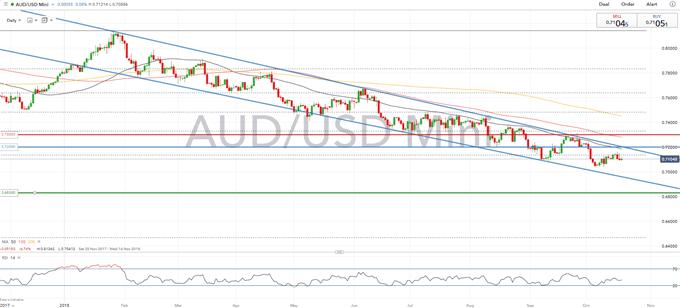 AUDUSD Short: The Trade War Barometer
