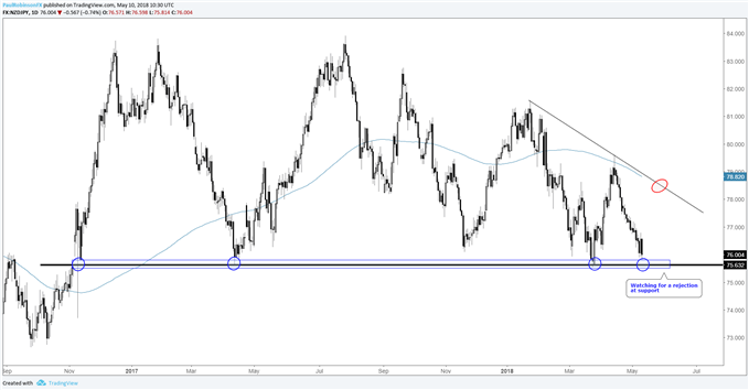 NZD/JPY probing support, watching for strong turn in momentum