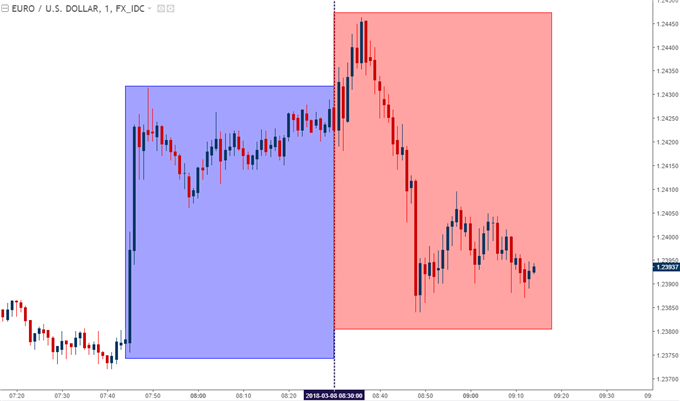 eur/usd one minute chart