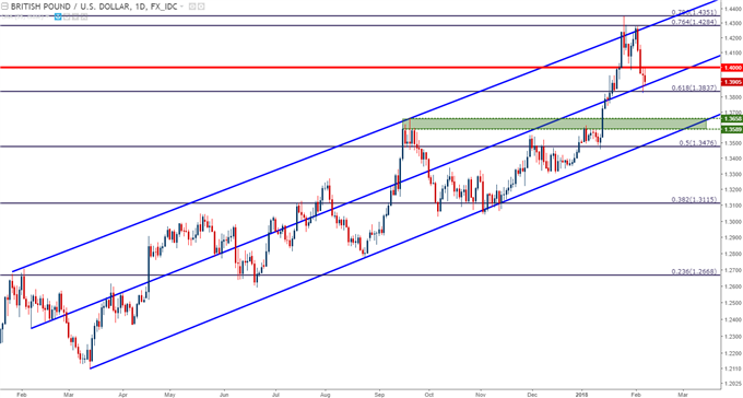 gbpusd daily chart 2