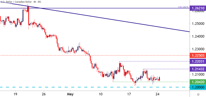 USDCAD Four Hour Price Chart