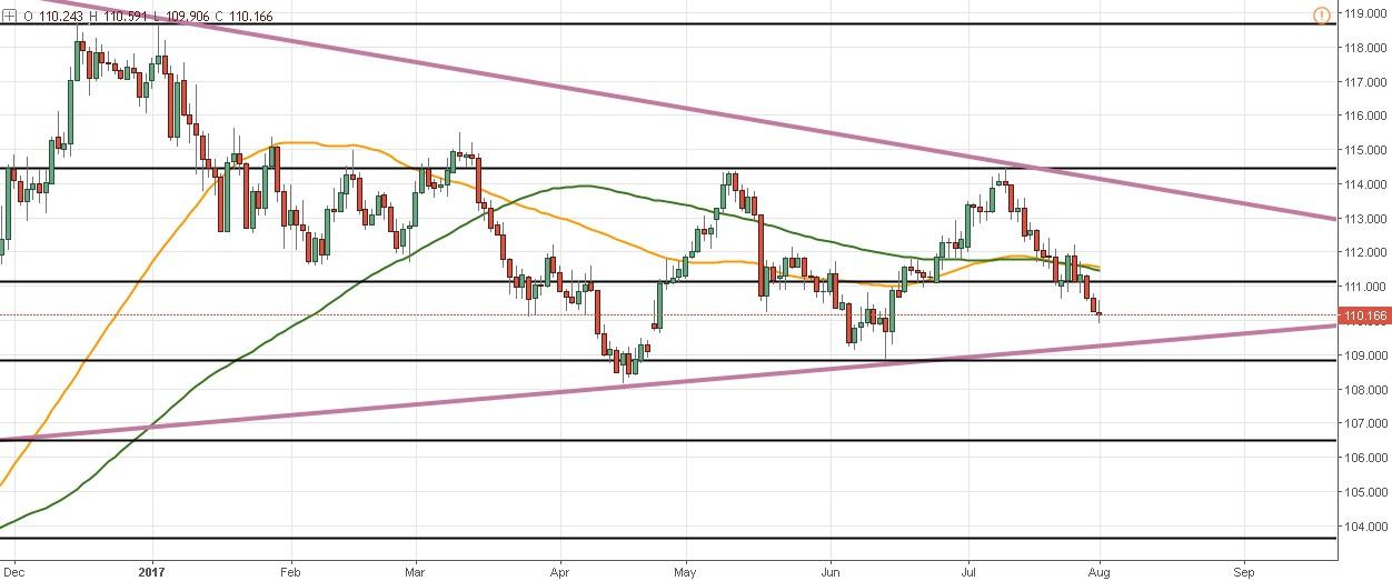 Sin fundamentales para la paridad el USD/JPY podría mantener su triángulo anual