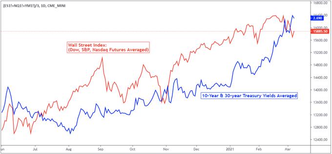wall street index vs 10 and 30 year treasury