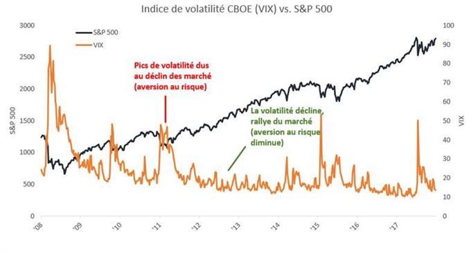 Le VIX évolue la plupart du temps dans le sens opposé du S&P 500