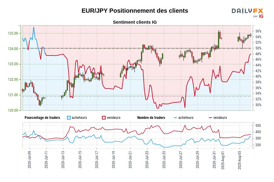 EUR/JPY SENTIMENT CLIENT IG : Les traders sont l'achat EUR/JPY pour la première fois depuis juil. 10, 2020 quand EUR/JPY se négocié à 120,79.