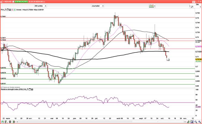 NZD/USD : Le cours pourrait continuer de baisser jusqu'à 0,70$