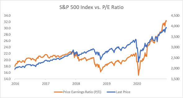 SPX vs. P/E Ratio