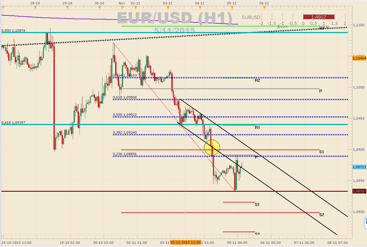 EUR/USD estable y a la espera las minutas del FOMC