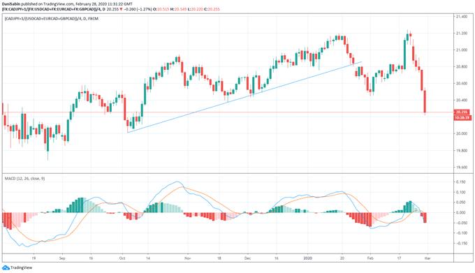 Análisis dólar canadiense: USD/CAD alcanza nuevos máximos de 2020