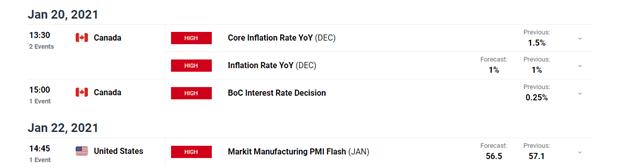 Kanada Doları (USD / CAD) Fiyat Tahmini: Loonie, BoC Kararı öncesinde kazançlarını geri verdi