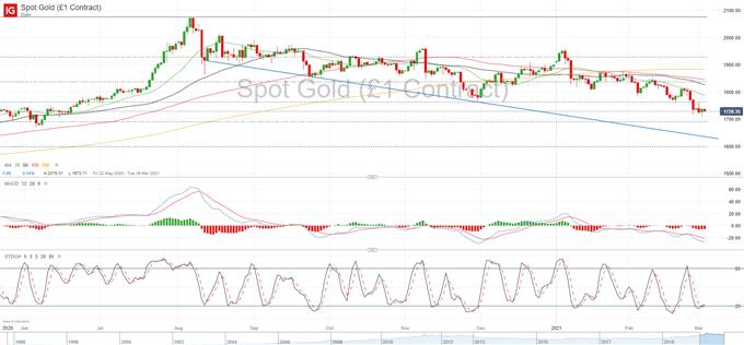 Altın Fiyatı Tahmini: XAU / USD, Yeni İtme Düşüşü Öncesinde Konsolide Ediyor