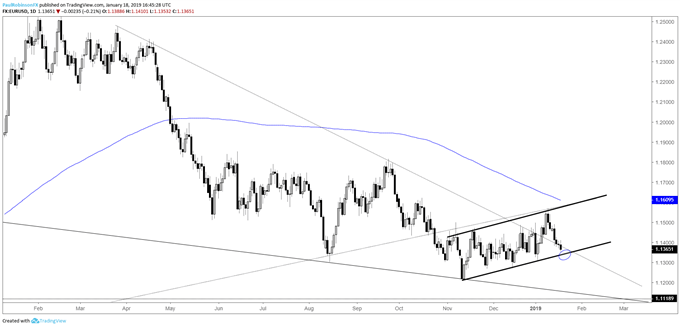 EUR/USD Weekly Technical Forecast: Euro Dropping Towards Support, Bear-flag Building