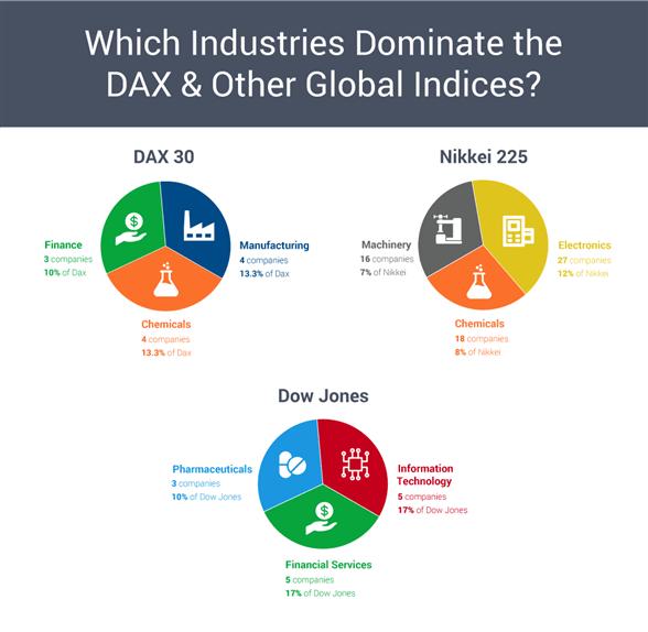 DAX vs nikkei and dow jones