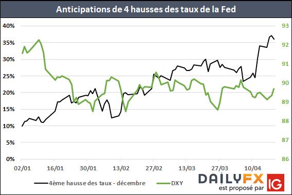 Plu de 35% de probabilité d'une 4ème hausse des taux directeurs de la Fed en 2018