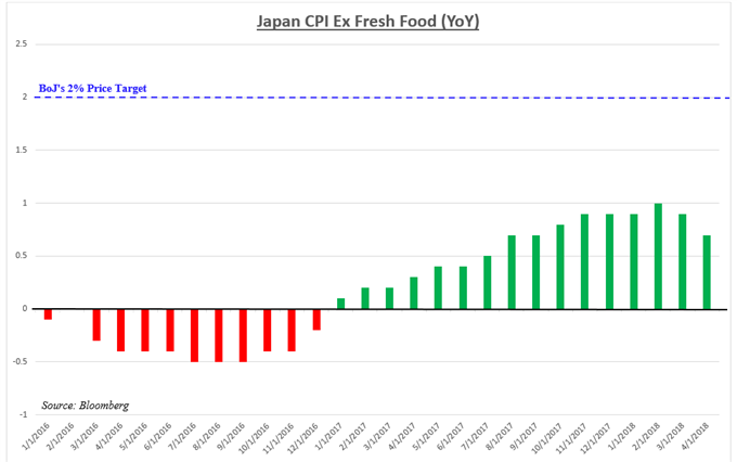 Inflation falling short of Bank of Japan's target