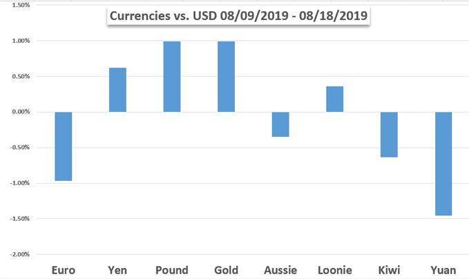 Currencies Vs USD Performance Chart