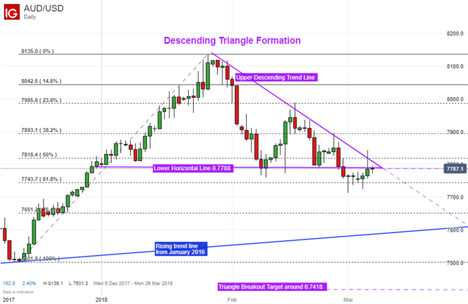 Australian Dollar Reversal Pattern Still in Play After Local GDP