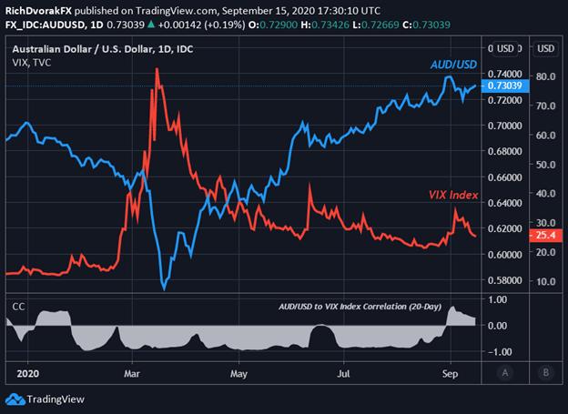 Grafico del prezzo AUDUSD Previsioni AUD / USD Riunione FOMC di settembre 2020