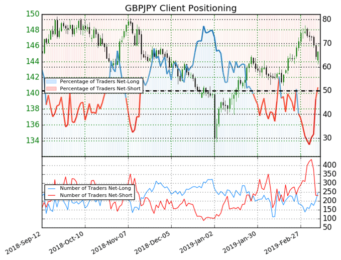 GBPJPY: Traders Net-Long Is Now Its Highest Since Feb. 18