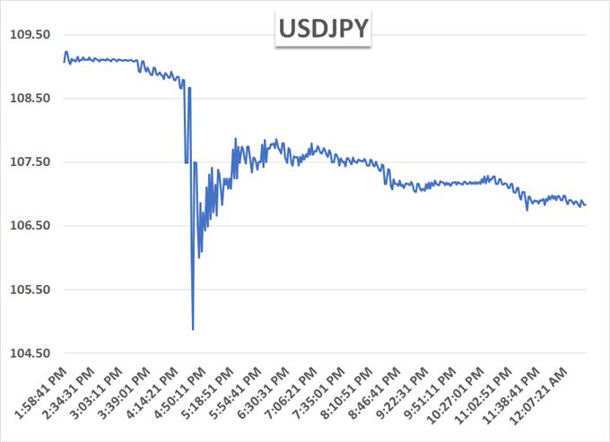 USDJPY flash crash chart