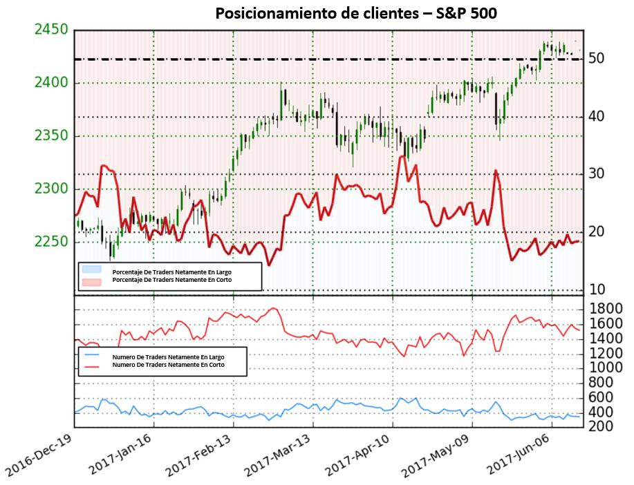 Posicionamiento S&P 500: Tendencia en el S&P 500 podría pronto revertirse pronto